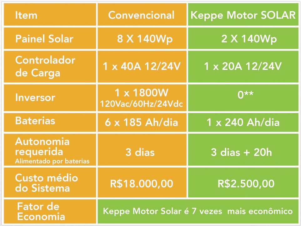 tabela-keppe-motor-universe-solar